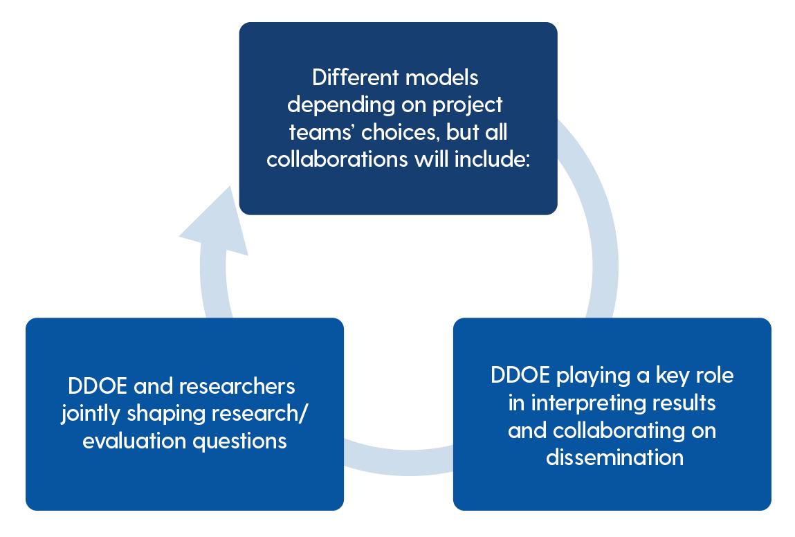 dera collaboration flow chart