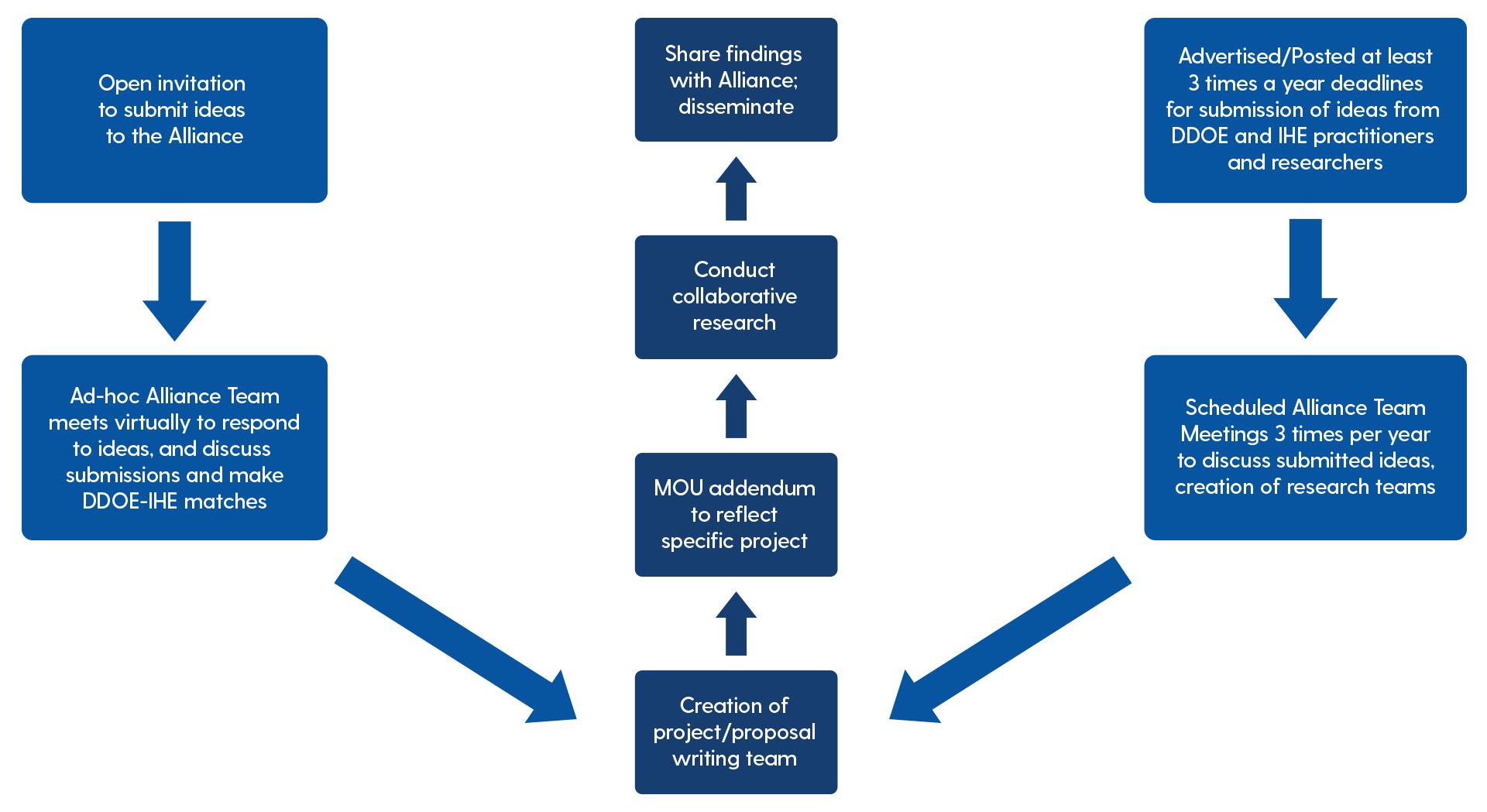 dera project  identification flow chart