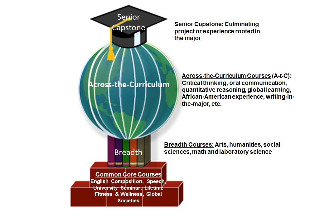 General Education Graphic