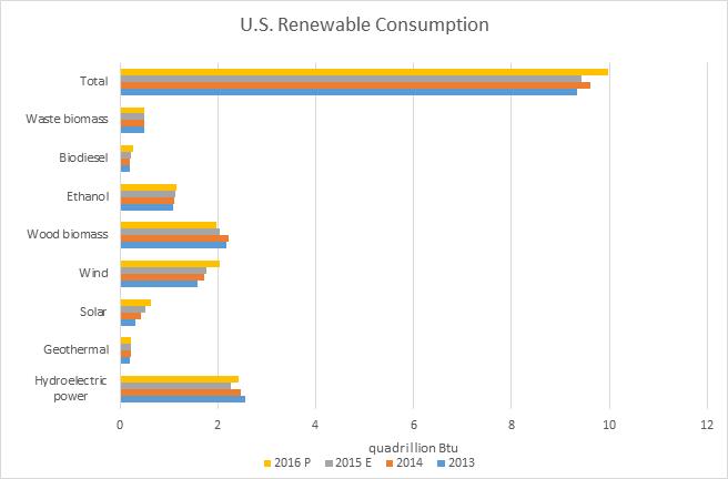 U.S. Renewable Consumption