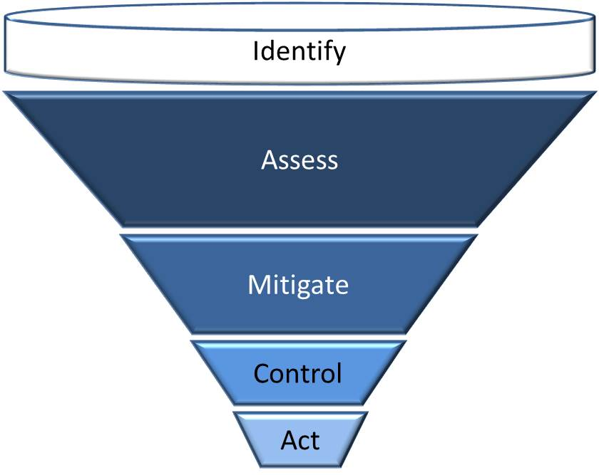 ERM Risk Framework
