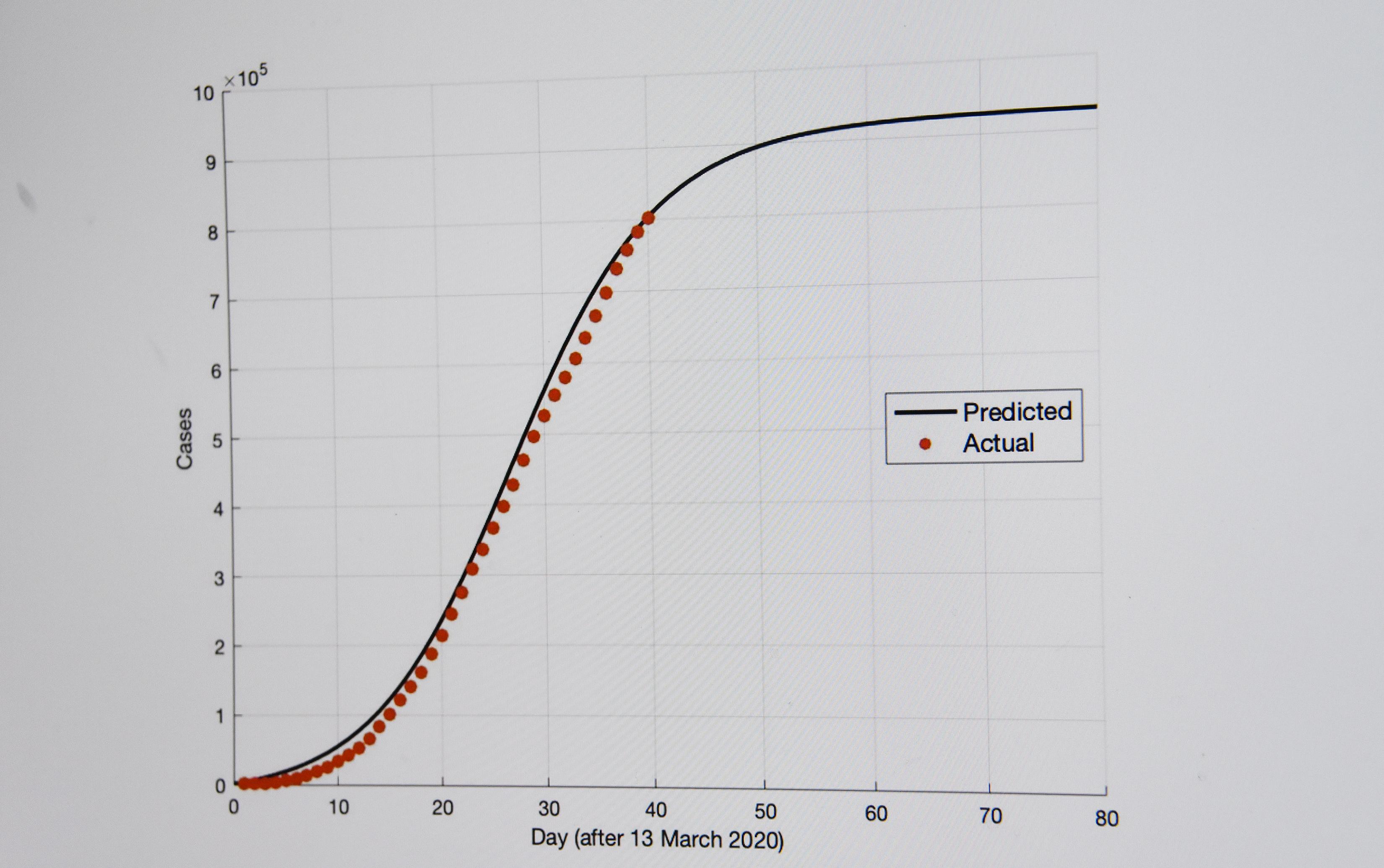 Senior project calculates COVID-19 future